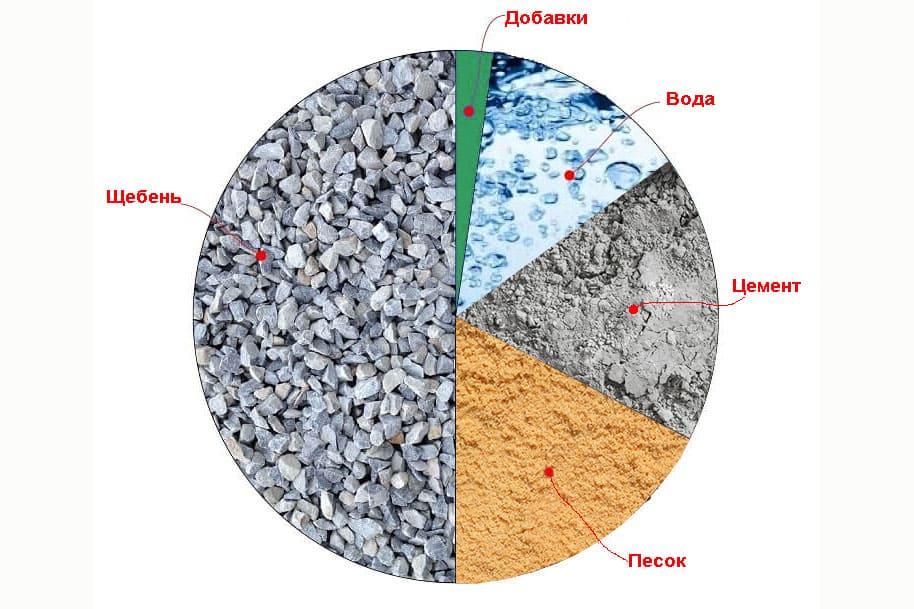 Склад бетону объемный вес керамзитобетона